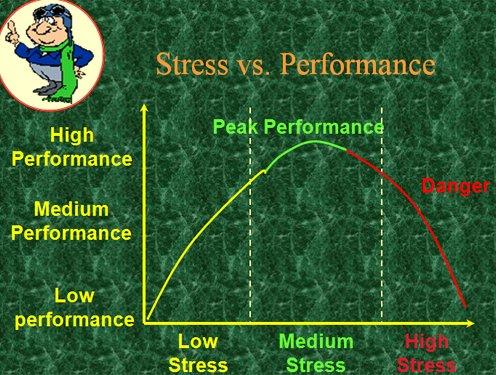Stress vs Performance