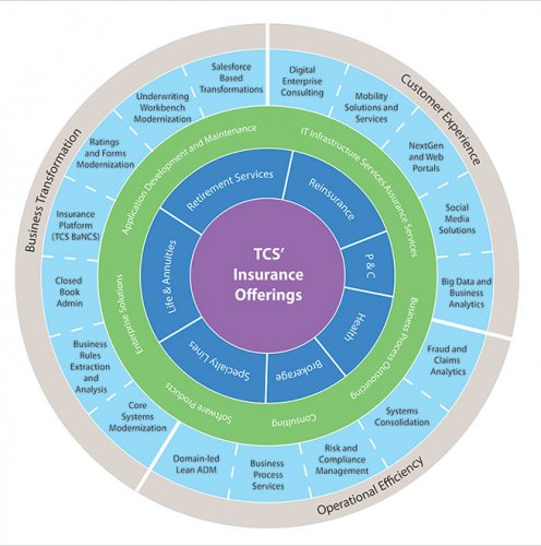 TCS insurance capabilities