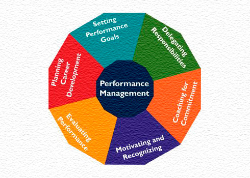Preparing a Performance Management System