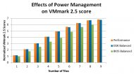 Effects of Power Management on VMmark 2.5 score