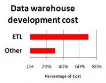 ETL-Cost-vs-Other-Data-Warehouse-Cost