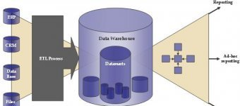 Data Warehouse architecture Intelligence
