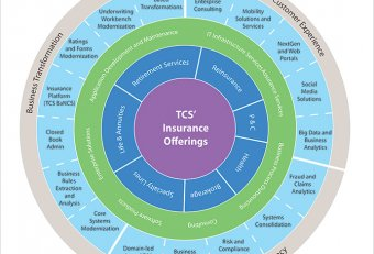 Customer fraud insurance Business Intelligence