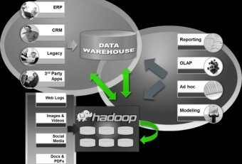 Definition data Warehouse VS database