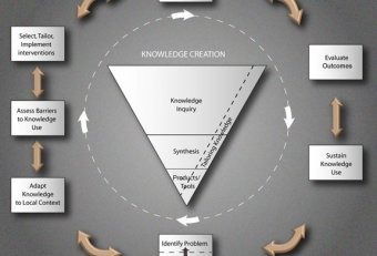 Knowledge management change implementation model