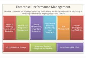 Performance Management process examples