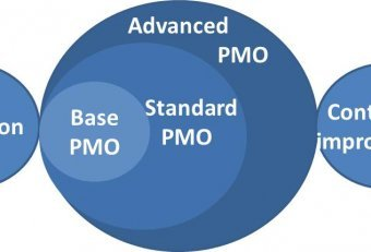 PMO implementation Project management