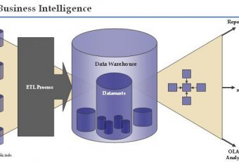 Software de Business Intelligence
