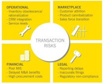 TRANSACTION RISKS